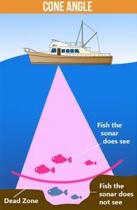 Cone angle of fishfinder gps combo